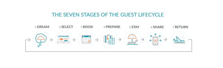 7-stages-of-guestlifecycle.png