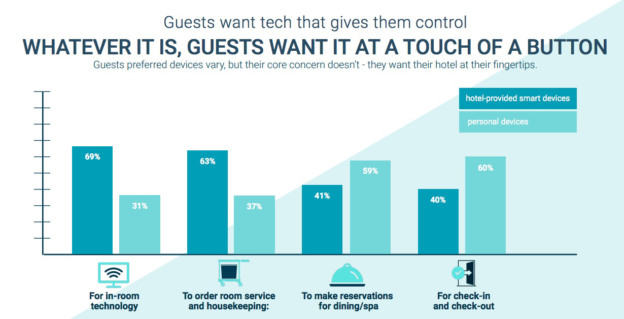 Guests want tech that gives them control-1