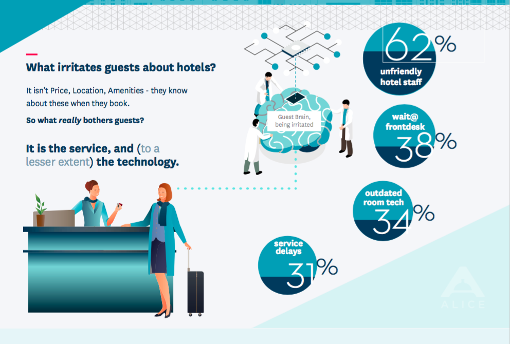 Guests are frustrated by service first, then technology