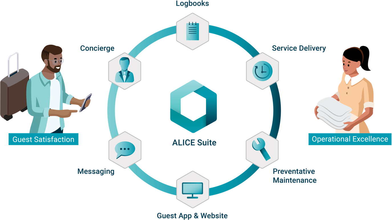 ALICE | Hotel Operations Platform for Staff Communication and Guest
